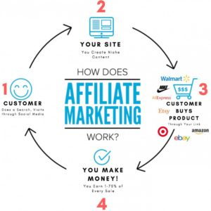 Affiliate marketing for teachers
